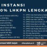KPK Apresiasi 21 Instansi Patuh LHKPN