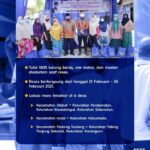 PSP Foundation & Ricky Antony Bantu 6 Kelurahan di Sumatera Utara
