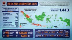 1.413 Bencana Alam Indonesia Tercatat Hingga Pertengahan 2021, 26 Terjadi Di Lampung